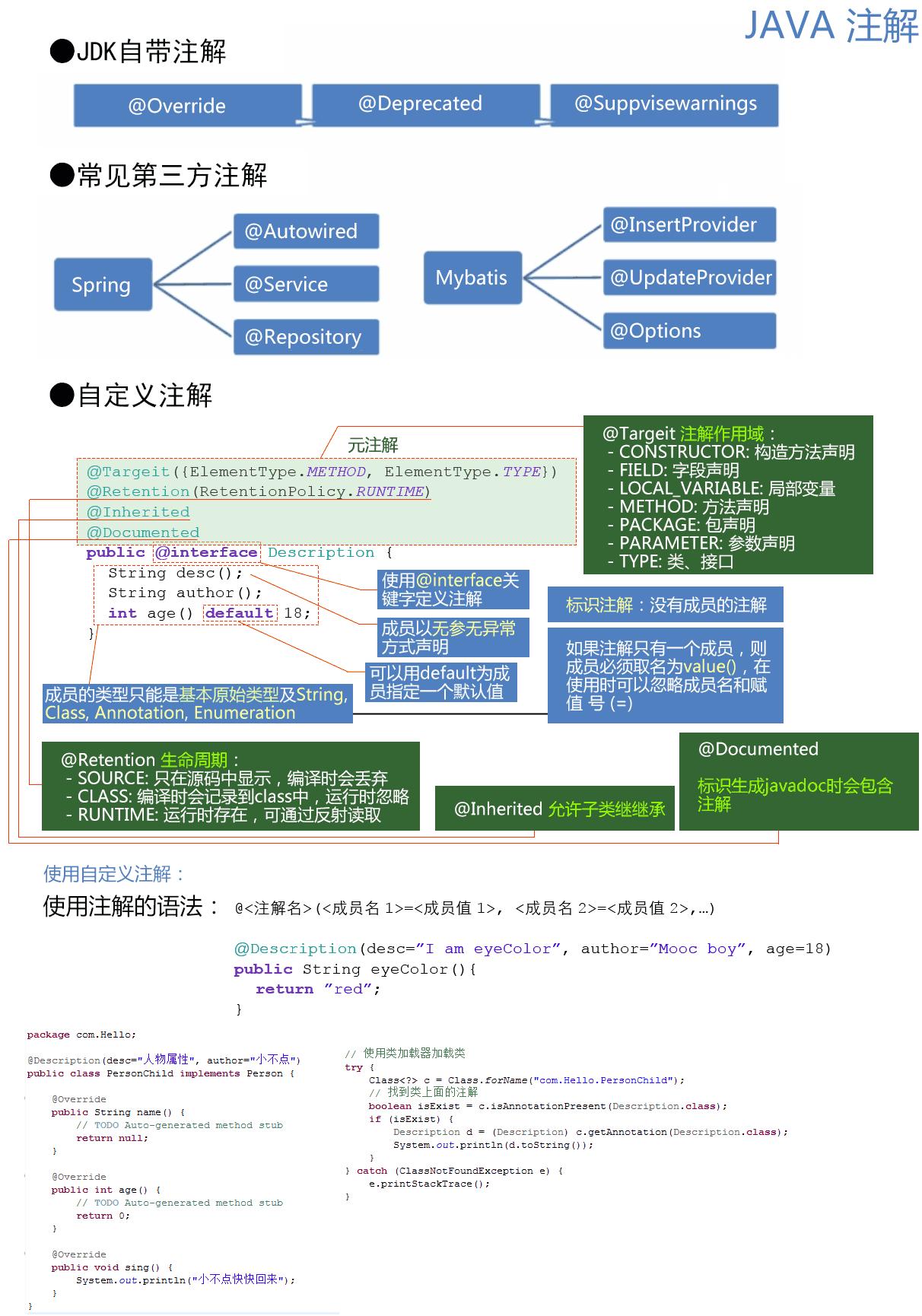 Java注解
